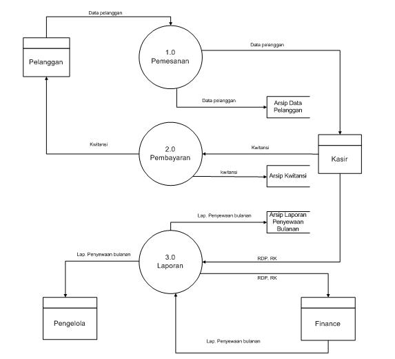 Contoh makalah metode penelitian bsi karawang hendri setiawan diagram nol sistem berjalan ccuart Gallery