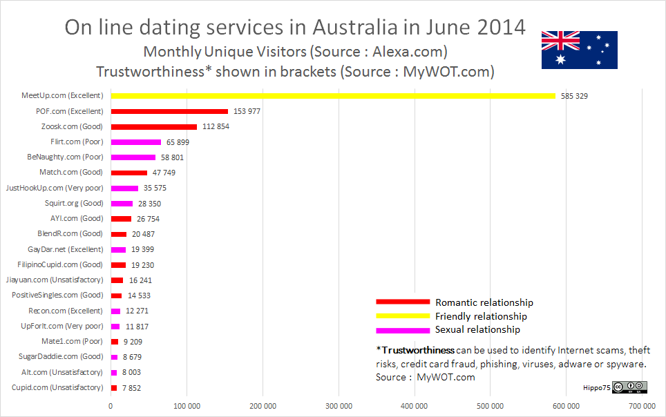 Dating sites in south australia