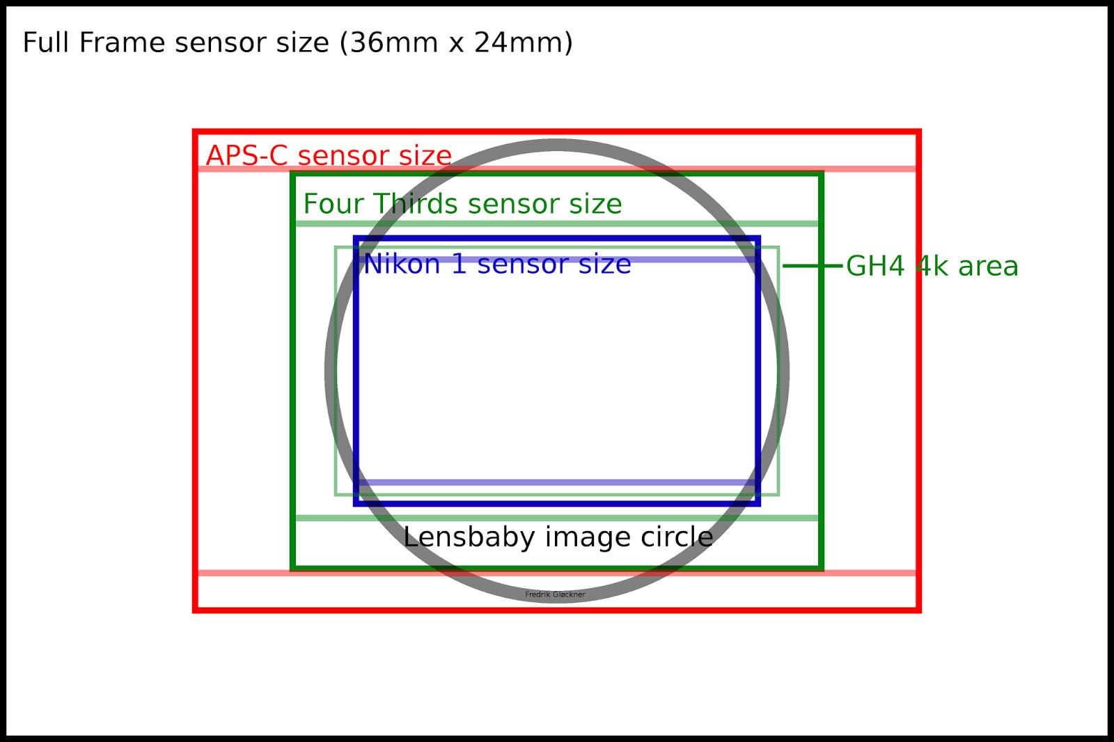 Micro 4/3rds Photography: Lensbaby 5.8mm f/3.5 circular fisheye