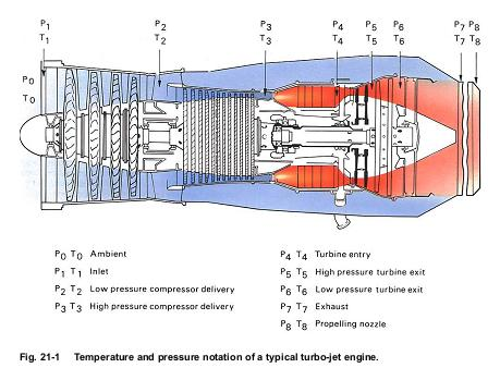 Model Aircraft Temperature And Pressure Notation Of A Typical Turbo
