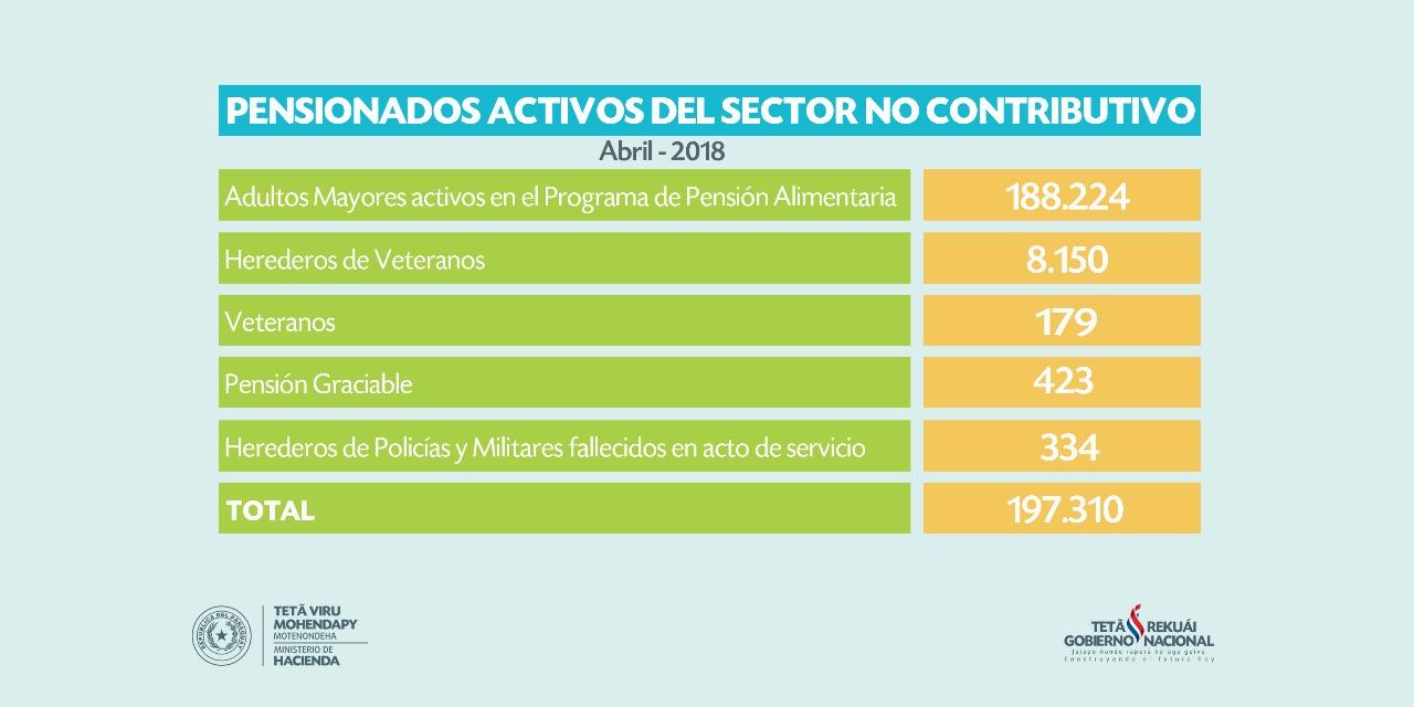 Un total de 188.224 adultos mayores reciben la pensión alimentaria ...