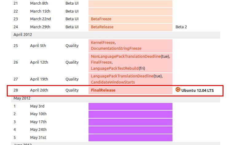 Cuplikan jadwal rilis Ubuntu 12.04 Precise Pangolin