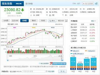 中国株コバンザメ投資 香港ハンセン指数20130311