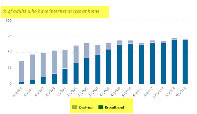 """broadband vs dial up by timeline : 2000 to 2013"""