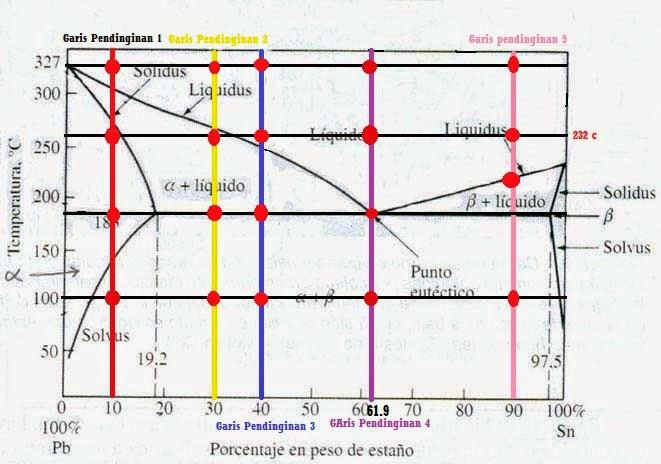 Pecel sawi pembentukan struktur mikro di garis pendinginan pada pembentukan struktur mikro di garis pendinginan pada diagram fasa pb sn ccuart Image collections