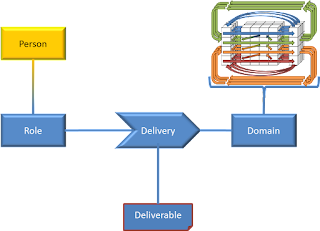 SCRUM at the center of Enterprise Architecture