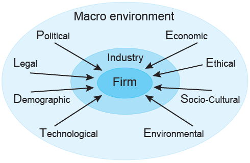 external macro environmental factors of the Analyzing the external environment - learn strategic management starting from   it offers a certain overview of the varied macro-environmental factors that the.
