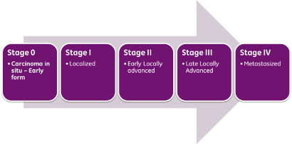 Cancer Stages by AJCC