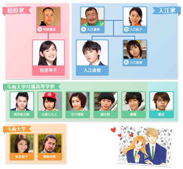 Itazura Na Kiss ~ Love in Tokyo Character chart