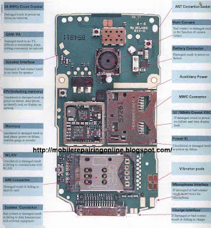 Nokia N80 Block diagram