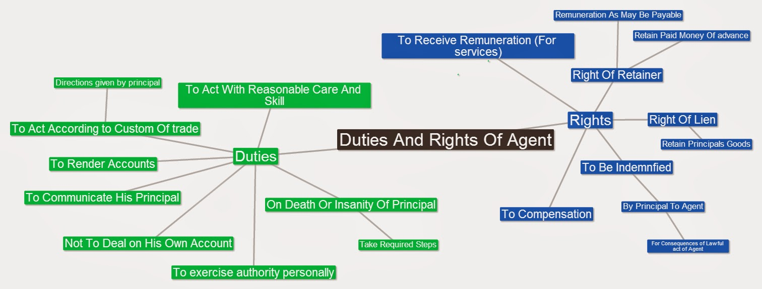 rights and duties of agent Agent's duties to the principal (principal s rights) [4219] loyalty: an agent has the duty to act solely for the benefit of his or her principal, and not in the interest of the agent or a third party moreover, any information or knowledge obtained in the course of the agency is confidential the agent cannot.