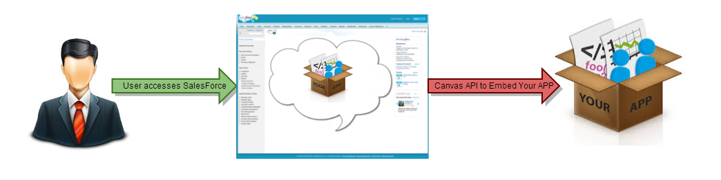 External App embedded within Salesforce using Canvas