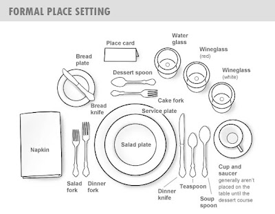 Dr Sous Guide To Table Place Setting And Dining