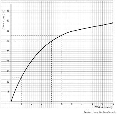 Grafik antara volume gas yang dihasilkan dari reaksi asam dan logam dengan waktu (menit)