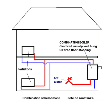How does a combi boiler work. | Plumbing Supplies, Energy Efficient ...