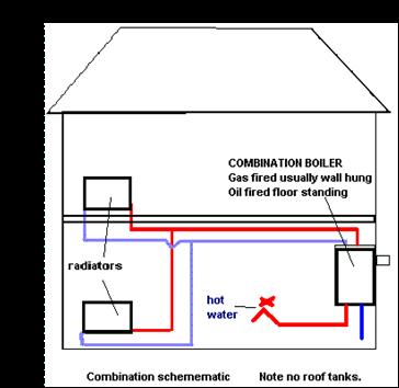 how does a combi boiler work plumbing supplies energy