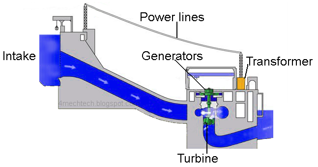 Mechanical Technology  Components Of Hydro Power Plant