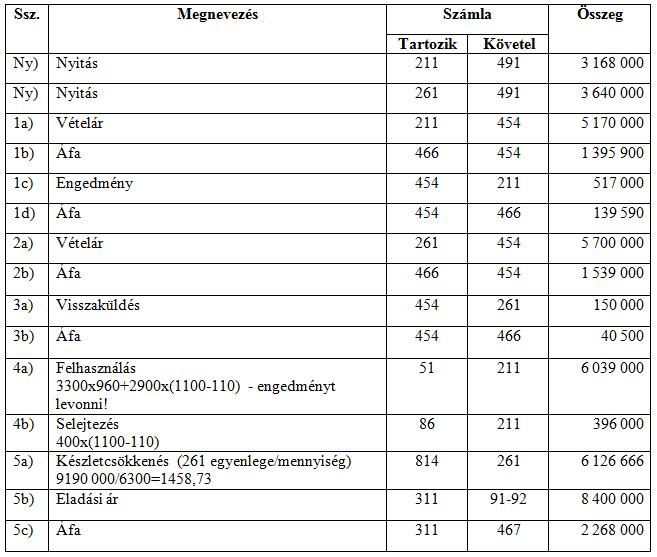 Anyag és áru könyvelése Fifo és átlagár