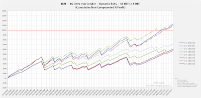Iron Condor Equity Curves RUT 66 DTE 16 Delta Risk:Reward Exits