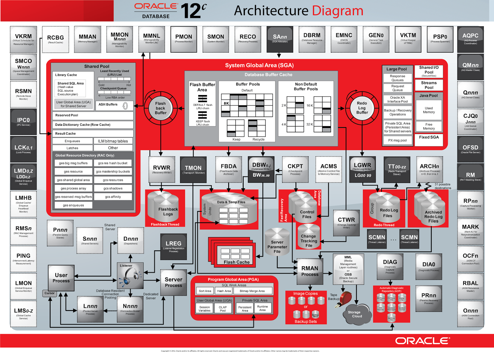 Quest in oracledba architectural diagrams for Architecture oracle
