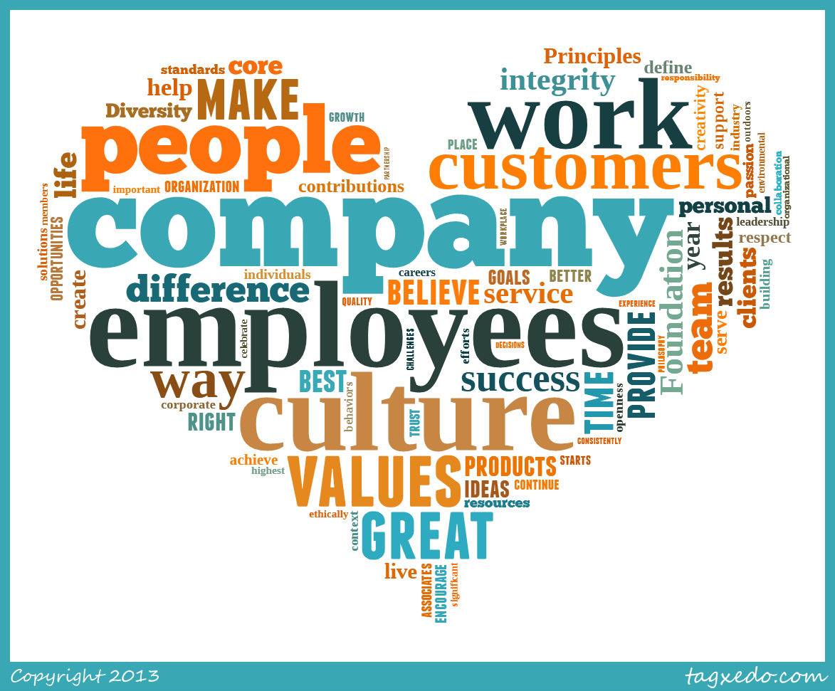 the importance of a positive and optimistic culture within an organization Recognize the actions, behaviors, approaches, and accomplishments that you know will make your organization more productive and efficient fairness, clarity, and consistency are important in employee recognition.