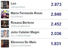 Ranking Twitter Políticos de Tierra Del Fuego
