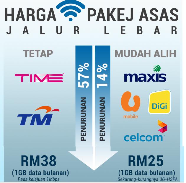 Harga Pakej broadband 2015