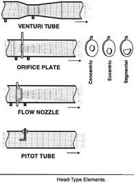 Dasar dasar dan jenis pengukuran aliran/ flow