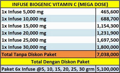 how to take mega dose vitamin c