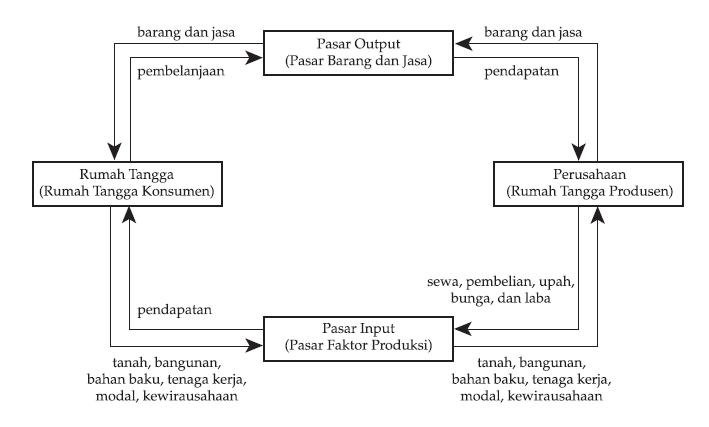 Diagram interaksi pelaku ekonomi ekonomi diagram interaksi ekonomi model sederhana 2 pelaku ccuart Images