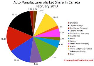 Canada auto brand market share chart February 2013