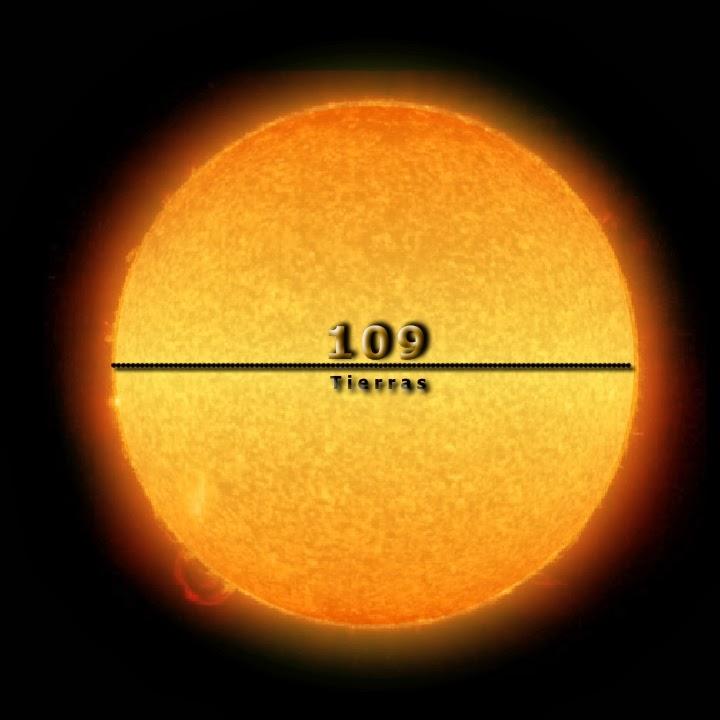 Resultado de imagen de Cuantas Tierras caben en nuestro Sol