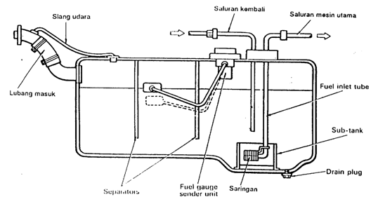 toyota auto2000 probolinggo  sistem bahan bakar diesel