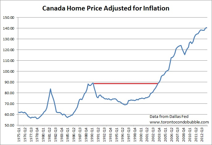 canada home prices adjusted for inflation royal lepage