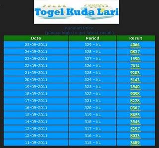 Data Togel Kl Semarang Senin 01 Mei 2017