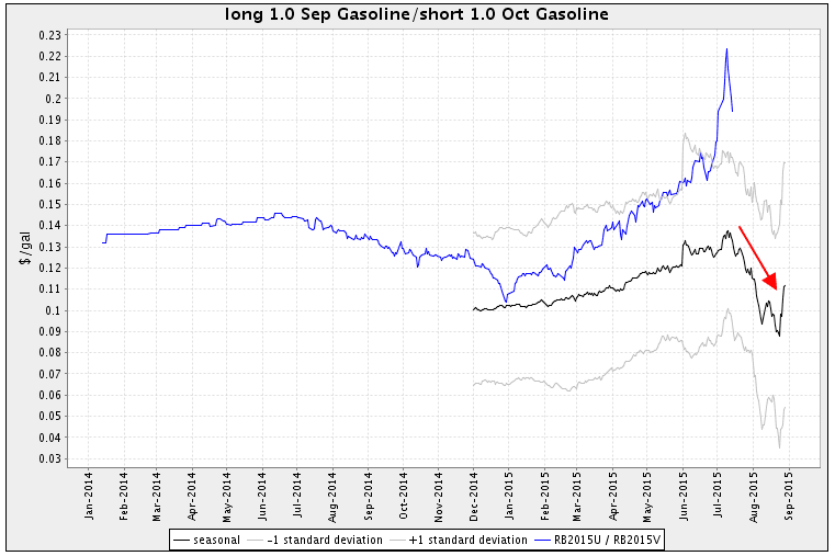 Gasoline futures seasonal spread chart Scarr Visual Trading