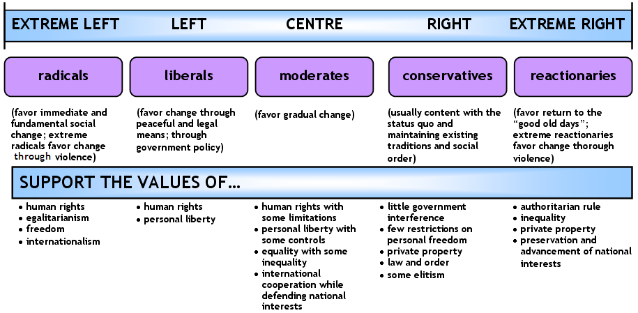 political spectrum project essay The political spectrum is the range of political attitudes of the public determining your place on the political spectrum first-person essays.