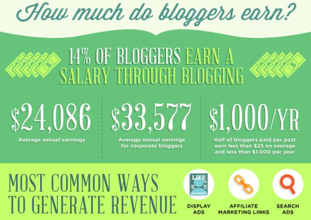 Best paid blogging sites