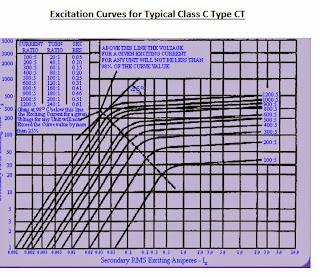 Class C CT Curve
