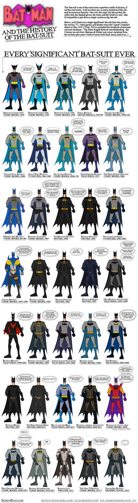 Todos os uniformes do Batman