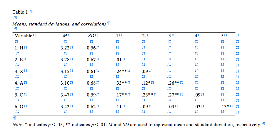 Misc: APA Tables in R