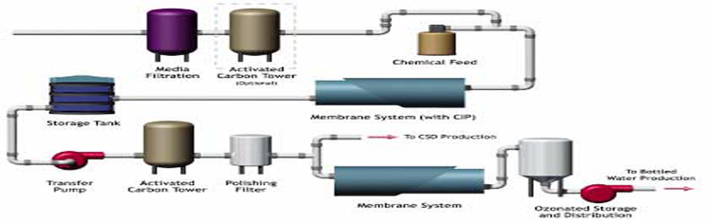 Jasa Instalasi Pabrik Air Minum Dalam Kemasan