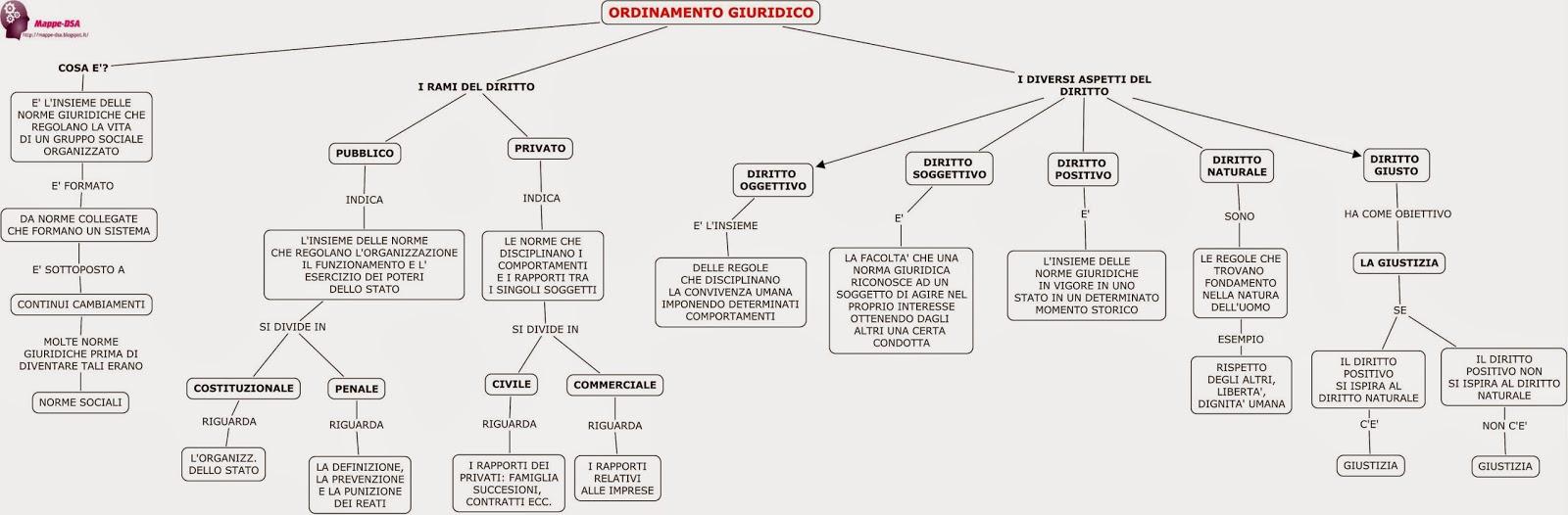 mappa schema ordinamento giuridico diritto dsa