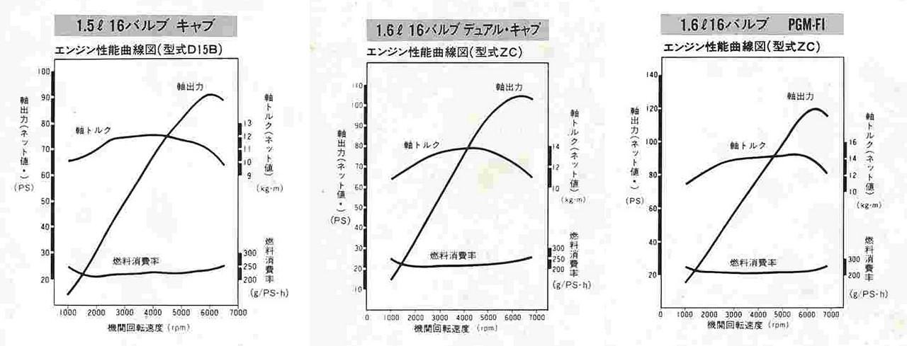 Honda Concerto, silnik, specyfikacja, dane techniczne, D15B, ZC, wykres, charakterystyka, dyno, moc i moment, hamownia, przebieg