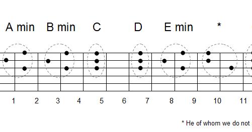 Mandolin : mandolin chords d7 Mandolin Chords D7 or Mandolin ...