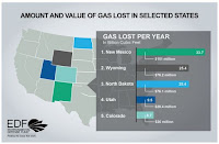 ICF data shows the volume and value of gas lost due to flaring, venting, and fugitive losses on federal and tribal lands for the top states in 2013. A portion of this value represents royalties that states and tribes are not able to collect. (Credit: edf.org) Click to Enlarge.