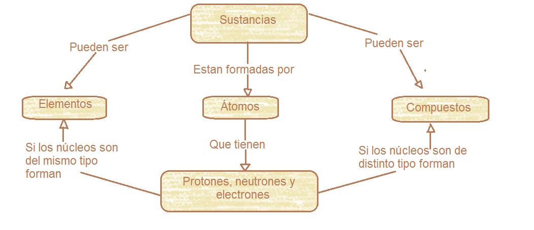 los elementos y los compuestos: