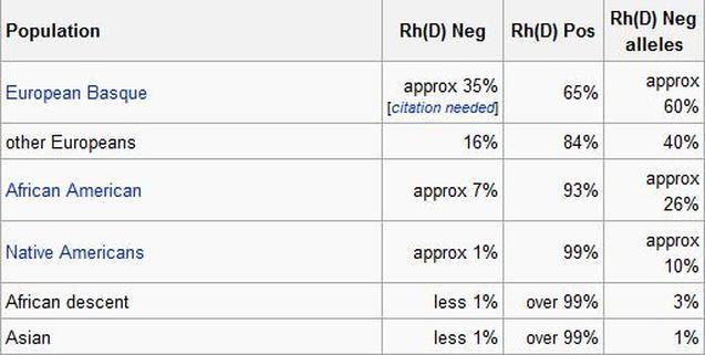 sangue-rh-negativo-tabella