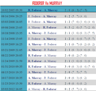 Roger Federer Vs Andy Murray head-to-head comparison live scores wimbledon 2012 tennis latest news wiki