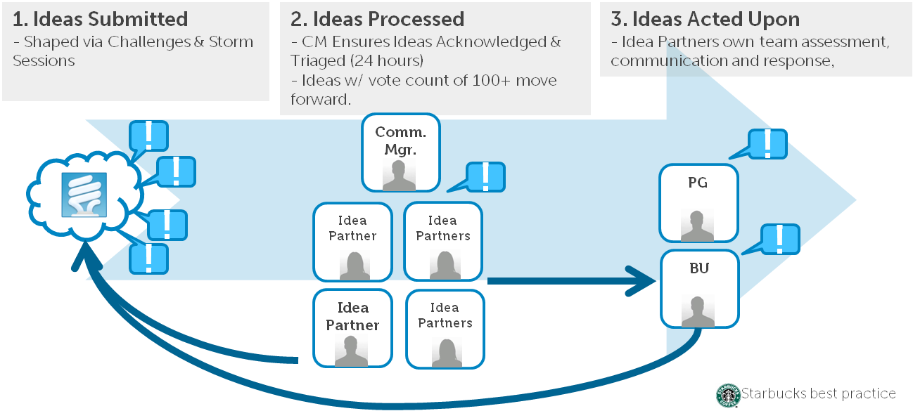 how to build a crowdsourcing platform